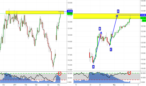 EURJPY: Be cautious this weekend! Gaps can skip SLs!