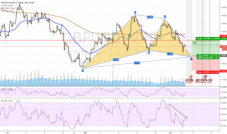 GBPUSD: Bullish Gartley Pattern GBPUSD