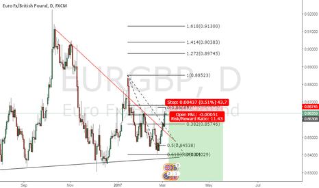 EURGBP: bearish pinbar (not yet completed) EUR/GBP