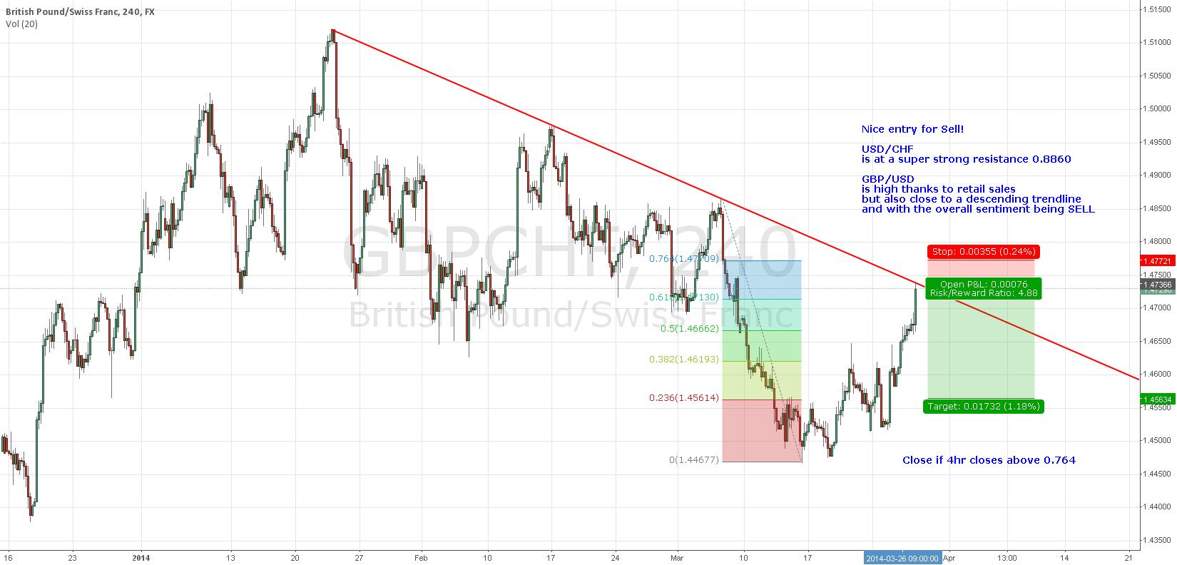Strong descending trendling for short position