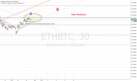 ETHBTC: Ethereum (Polo) Decision Zone