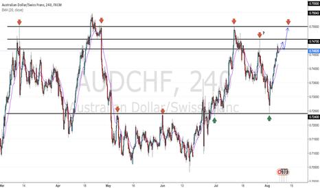 AUDCHF: Range in Place till broken