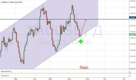 XAUUSD: Намечается покупка GOLD! Рискованная покупка!