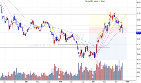GDX: Crrection reached the target - No position