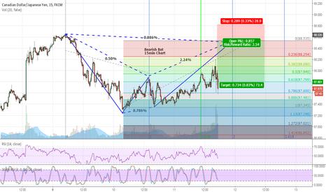CADJPY: CADJPY Bearish Bat Pattern 15min Chart