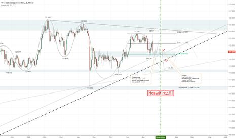 USDJPY: Cнижение курса доллара до 118,43  через откат