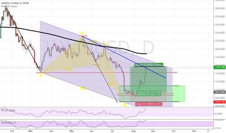 XAUUSD: XAUUSD target achieved..now what?