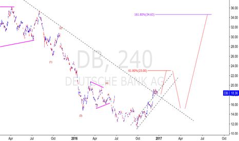 DB: DEUTSCHE BANK 4H LONG SETUP