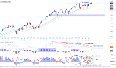 DIA: Dow - Divergence analysis 3