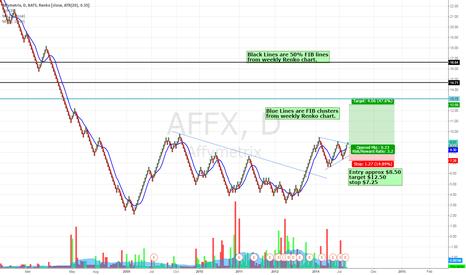 AFFX: Renko looks bullish to me Good risk-reward setup IMO