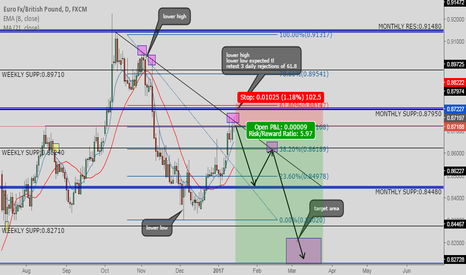 EURGBP: technical standpoint of eurgbp