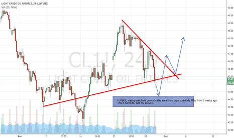CL1!: OIL Futures, ready to go long