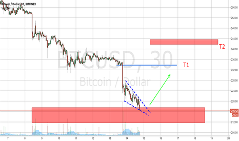 BTCUSD: Return to the breakdown zone