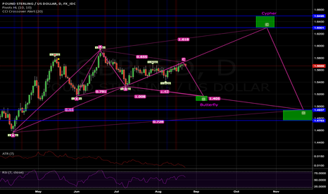 GBPUSD: Watching for cypher on the daily with possible butterfly