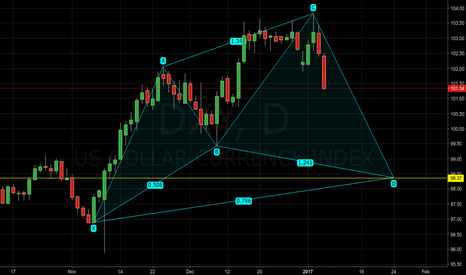 DXY: DXY - USD Index - Potential bullish cypher