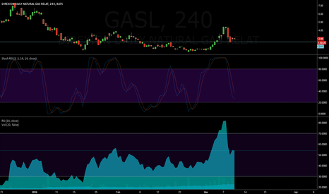 GASL: Going LONG on GASL from 2.60s area