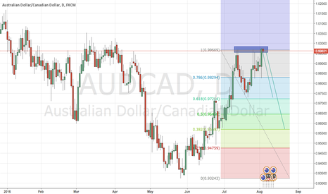 AUDCAD: Aud Cad says  Welcome