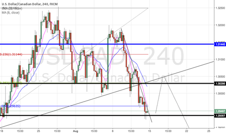 USDCAD: USDCAD POSSIBILITY