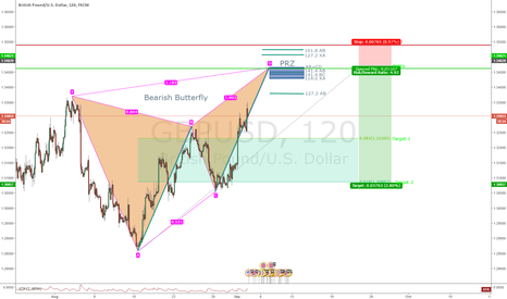 GBPUSD: Possible bearish butterfly pattern setup