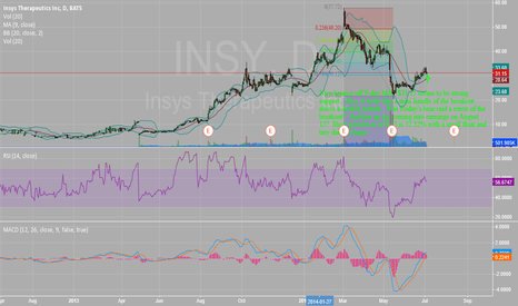 INSY: $INSY Friday Drop = Buying Opportunity