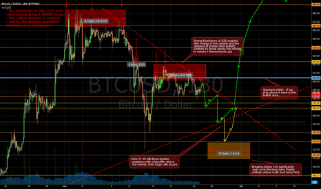 BTCUSD: Bitcoin 2 Weeks Forecast until the Silk Road Auction - Update 5