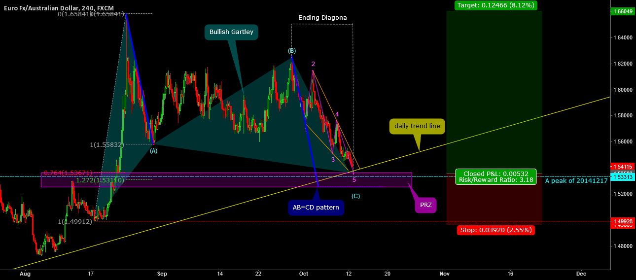 Bullish Gartley & AB=CD pattern & Ending Diagona
