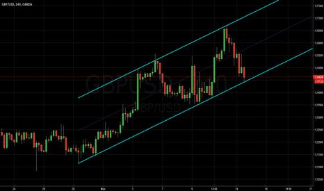 GBPUSD: Pound Dollar: Short Term Channel lines