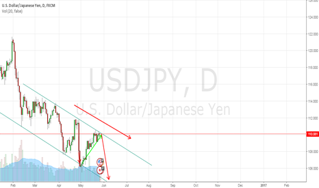 USDJPY: Yena touch resistance level