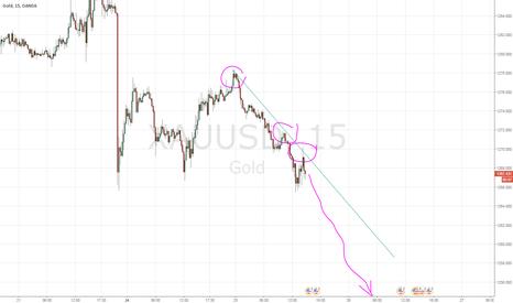 XAUUSD: Золото хочет упасть до 1250