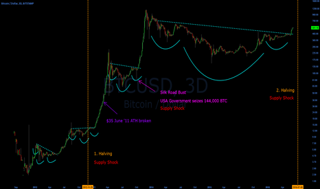 BTCUSD: 3. major supply shock in btc history fast approaching