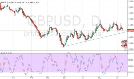 GBPUSD: bounce or break?