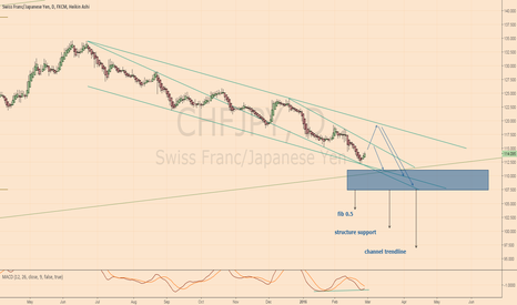 CHFJPY: Analysis and plan - LONG CHFJPY