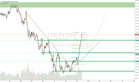 USDJPY: Expect a much Deeper pullback