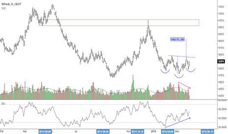 ZW1!: Possible Inverse H&S in Wheat