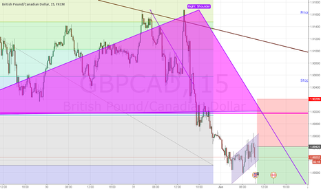 GBPCAD: GBPCAD Sell after ascending Channel Breakout