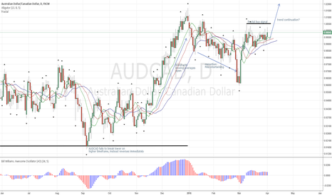 AUDCAD: AUDCAD possibly about to break out to Upside