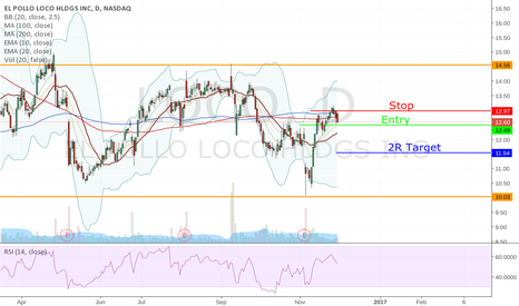 LOCO: LOCO Short on Breach of 100/200 SMA