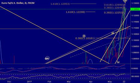 EURUSD: wave v of (III) still running