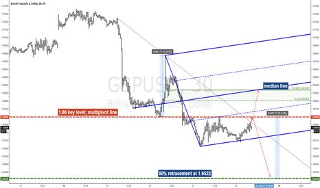 GBPUSD: GBPUSD Analysis