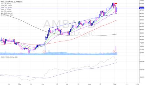 AMBA: $AMBA showing support off ascending trendline