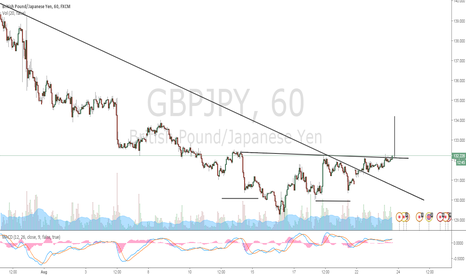 GBPJPY: Buy Signal has been Issued