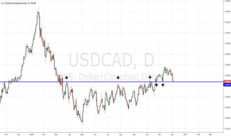 USDCAD: USDCAD strong sell below support