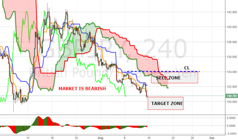 GBPJPY: PANOPTIC WEEKLY MAP GBPJPY (15-19 OF AUGUST)