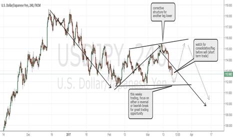 USDJPY: Yen pairs for next week