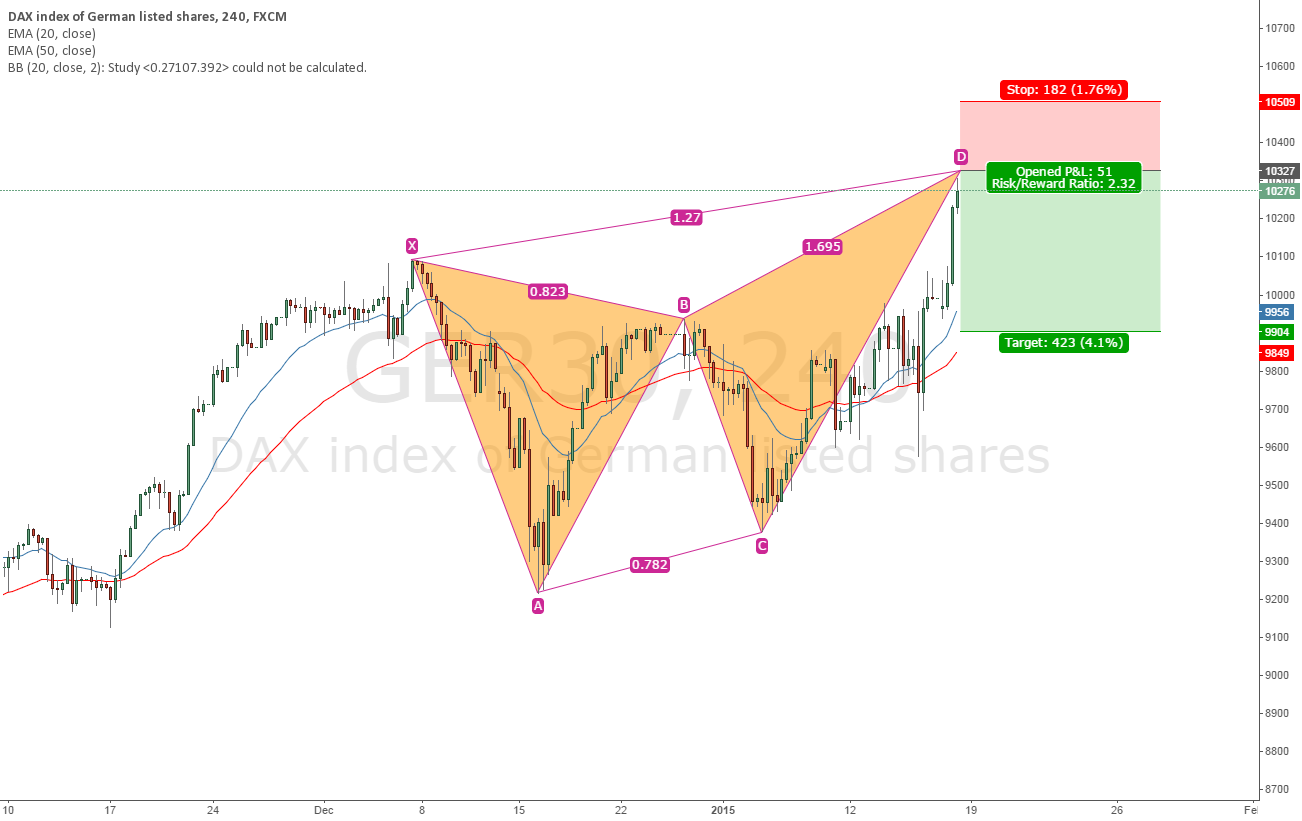 Bearish butterfly on DAX 4h