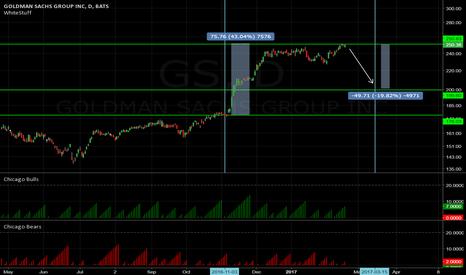 GS: Goldman Sachs outlook
