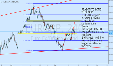 EURGBP: A PERFECT ENTRY AT THIS 0.618 FOR EURGBP