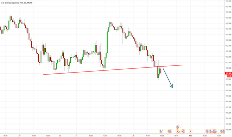 USDJPY: USDJPY short: Break of trend line