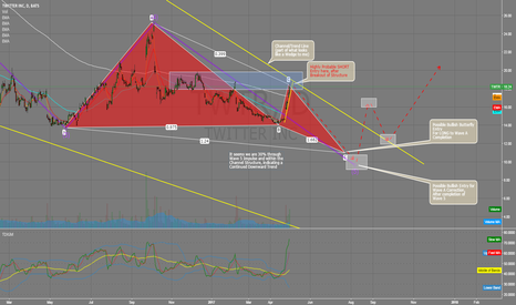 TWTR: High Probability SHORT on the Daily for a Bullish Butterfly Conf
