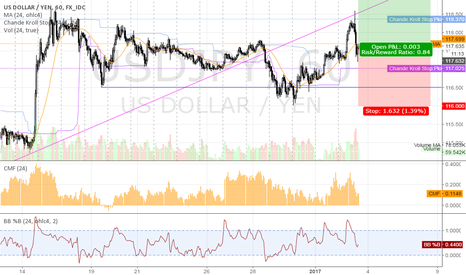 USDJPY: long USDJPY @ 1h @ trading capability for this 1st week `17
